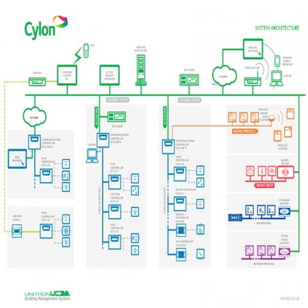 معماری شبکه وهاج صنعت
